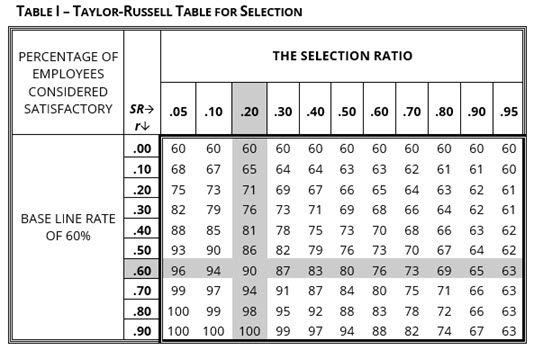 Taylor-Russell Table for Selection
